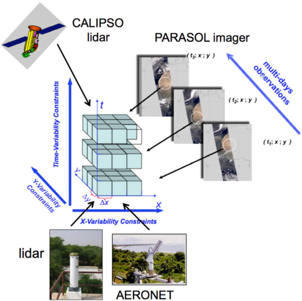Diagram illustrating the principle of combined synergetic processing of complementary observations using a multi-pixel2 retrieval approach. CALIPSO is a joint lidar mission of NASA and the French Space Agency, which also manages the PARASOL imager. AERONET is a worldwide network of radiometer sites.