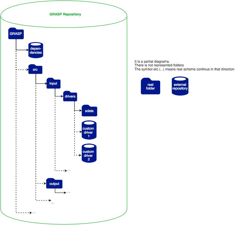 GRASP Framework Overview – GRASP Open