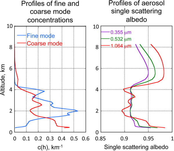 Results of the GaRRLiC (Generalized Aerosol Retrieval from Radiometer and Lidar Combined data)/GRASP retrieval of aerosol vertical profiles from the coincident observations of AERONET radiometer and multi-wavelength lidar (transported smoke over Minsk, Belarus, on 13 August 2010). Left: Profiles c(h) show vertical distribution of aerosol volume concentrations of fine and coarse aerosol modes; c(h) are normalized to 1. Right: Retrieved vertical distributions of aerosol single-scattering albedo ω0(λ) (ratio of scattering to scattering plus absorption).